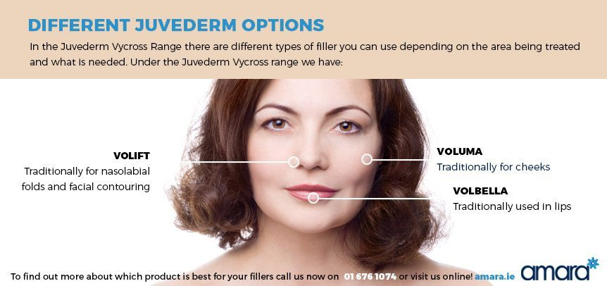 Different Juverderm Options - Volift, Voluma, Volbella